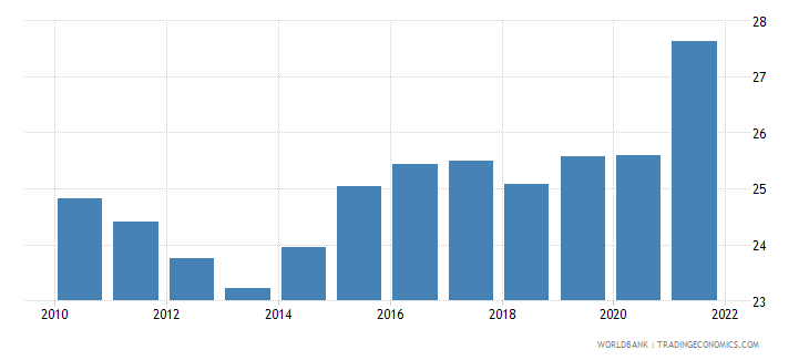 belgium gross domestic savings percent of gdp wb data