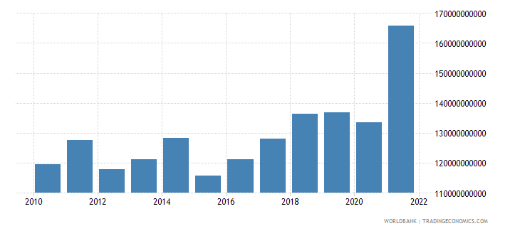 belgium gross domestic savings us dollar wb data