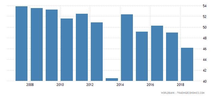 belgium gross enrolment ratio post secondary non tertiary male percent wb data