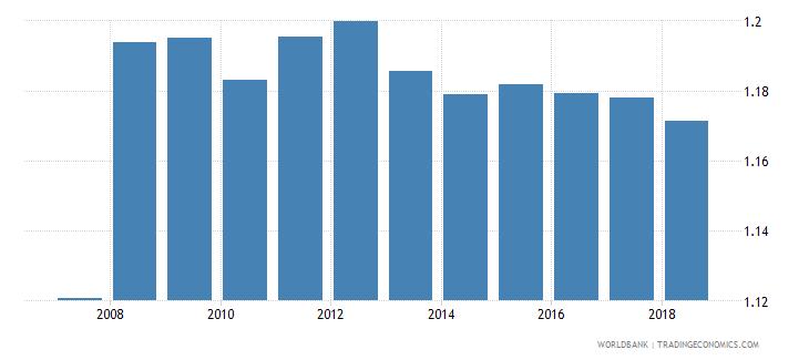 belgium gross enrolment ratio upper secondary gender parity index gpi wb data