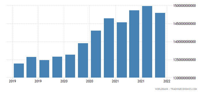 belgium gross ext debt pos  all sectors all maturities all instruments usd wb data