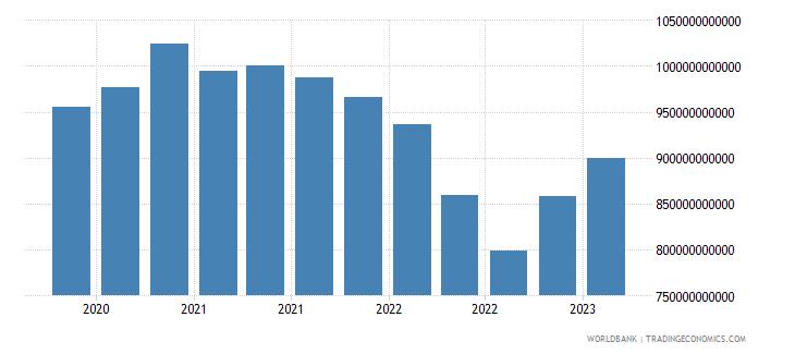 belgium gross ext debt pos  all sectors long term all instruments usd wb data