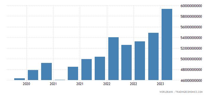 belgium gross ext debt pos  all sectors short term all instruments usd wb data