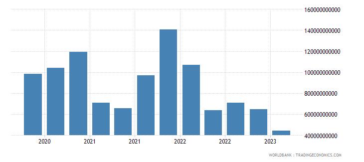 belgium gross ext debt pos  central bank all maturities all instruments usd wb data