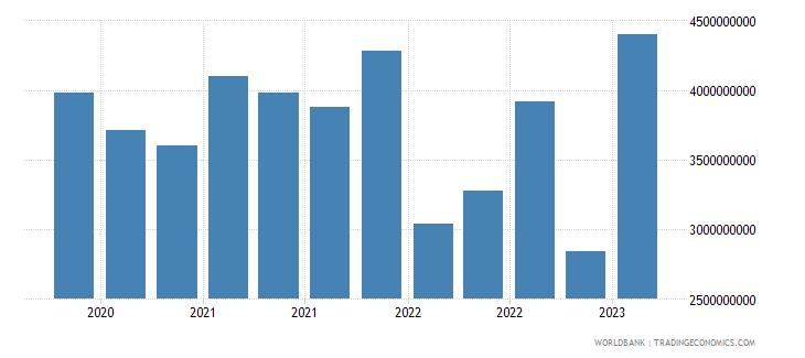 belgium gross ext debt pos  deposit taking corp  exc cb short term other debt liabilities usd wb data