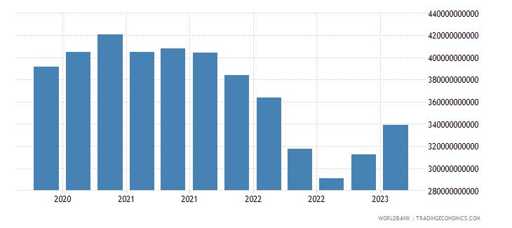 belgium gross ext debt pos  general government all maturities all instruments usd wb data