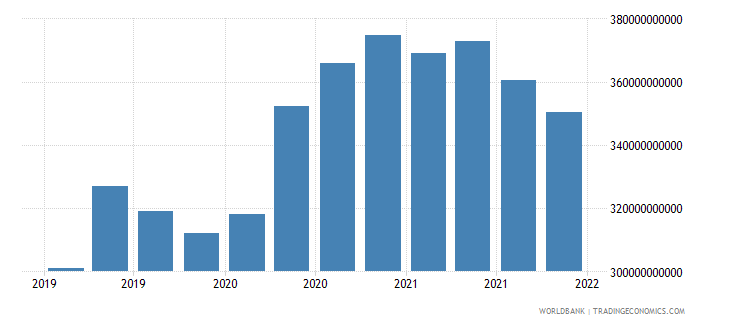 belgium gross ext debt pos  general government long term all instruments usd wb data