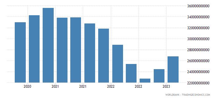 belgium gross ext debt pos  general government long term debt securities usd wb data