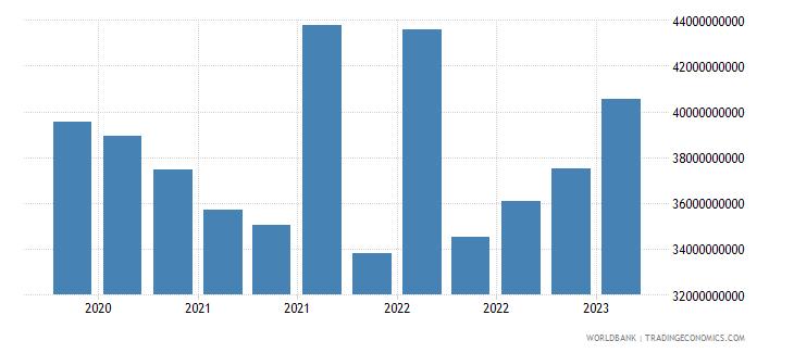 belgium gross ext debt pos  general government short term all instruments usd wb data