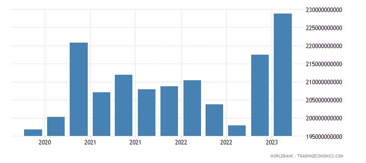 belgium gross ext debt pos  other sectors all maturities all instruments usd wb data