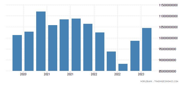 belgium gross ext debt pos  other sectors long term all instruments usd wb data