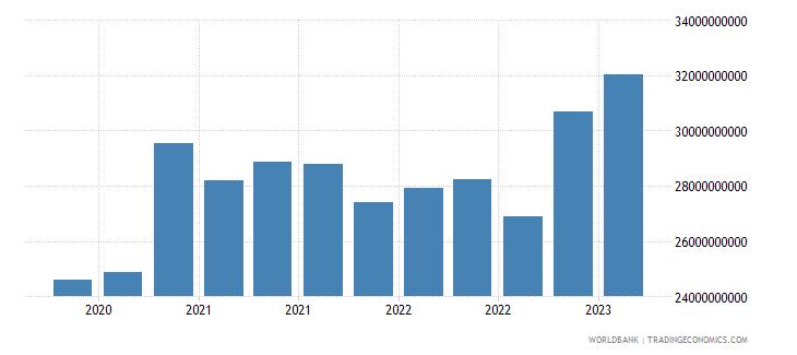 belgium gross ext debt pos  other sectors long term loans usd wb data
