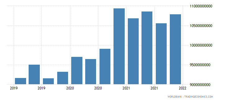 belgium gross ext debt pos  other sectors short term all instruments usd wb data