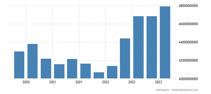 belgium gross ext debt pos  other sectors short term loans usd wb data