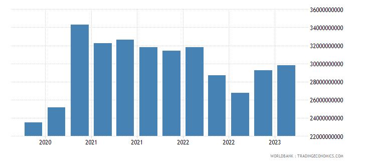 belgium gross ext debt pos  other sectors short term other debt liabilities usd wb data