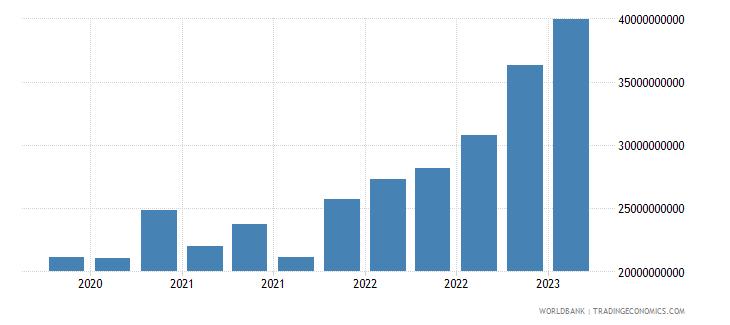 belgium gross ext debt pos  other sectors short term trade credit and advances usd wb data