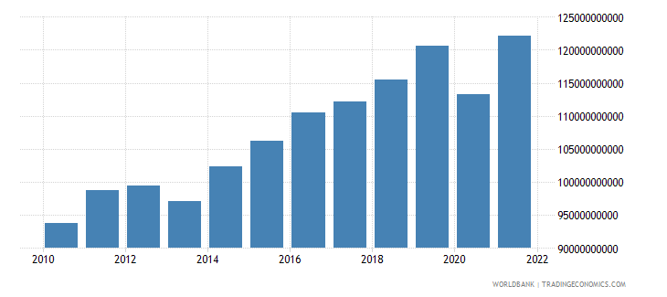 belgium gross fixed capital formation constant 2000 us dollar wb data