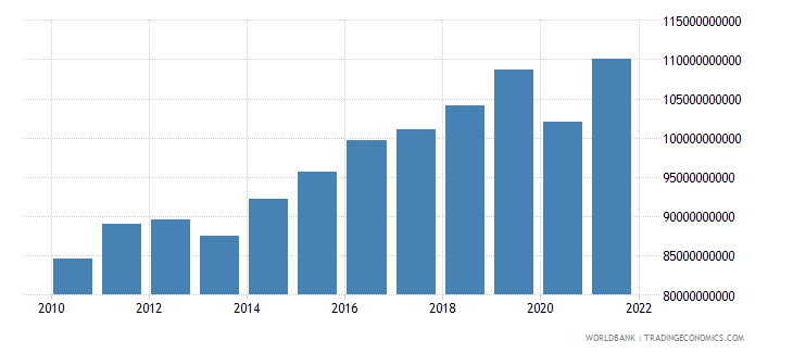 belgium gross fixed capital formation constant lcu wb data