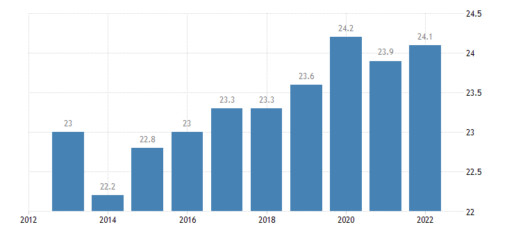 belgium gross fixed capital formation investments eurostat data