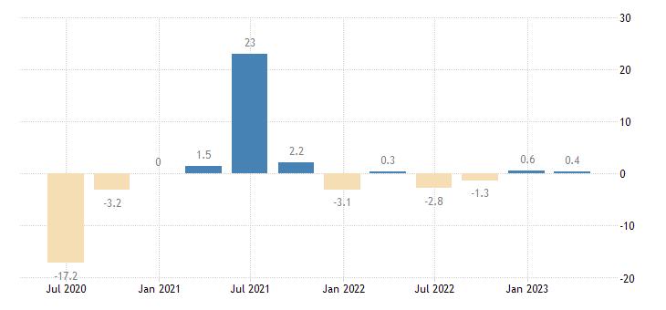 belgium gross fixed capital formation total fixed assets eurostat data