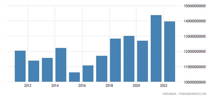 belgium gross fixed capital formation us dollar wb data