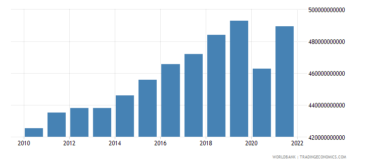 belgium gross national expenditure constant 2000 us dollar wb data