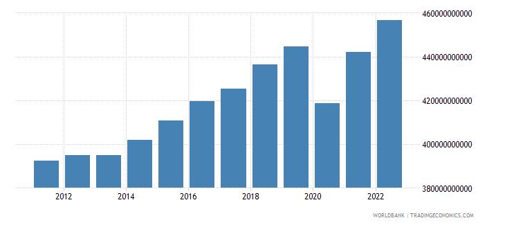 belgium gross national expenditure constant lcu wb data