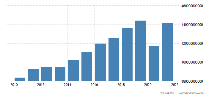 belgium gross national expenditure constant lcu wb data
