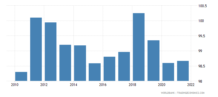 belgium gross national expenditure percent of gdp wb data