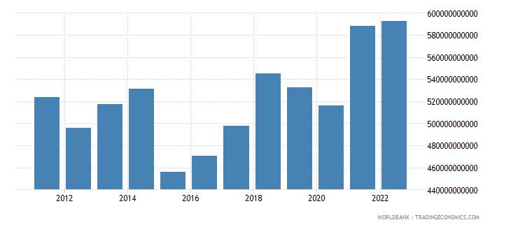 belgium gross national expenditure us dollar wb data