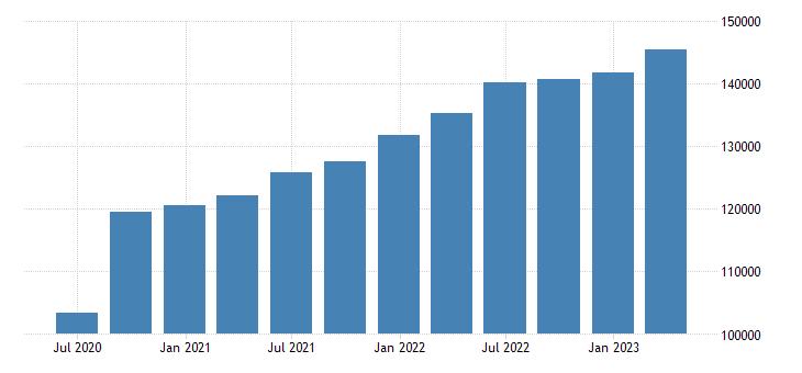 belgium gross national income eurostat data