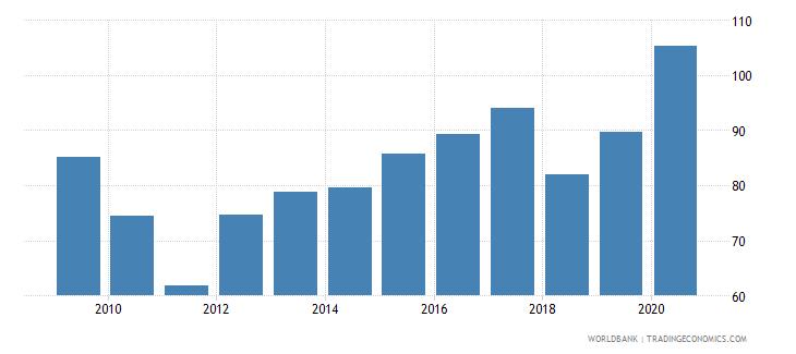 belgium gross portfolio debt liabilities to gdp percent wb data