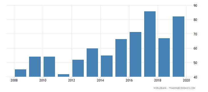 belgium gross portfolio equity assets to gdp percent wb data