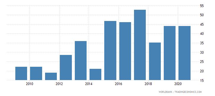 belgium gross portfolio equity liabilities to gdp percent wb data
