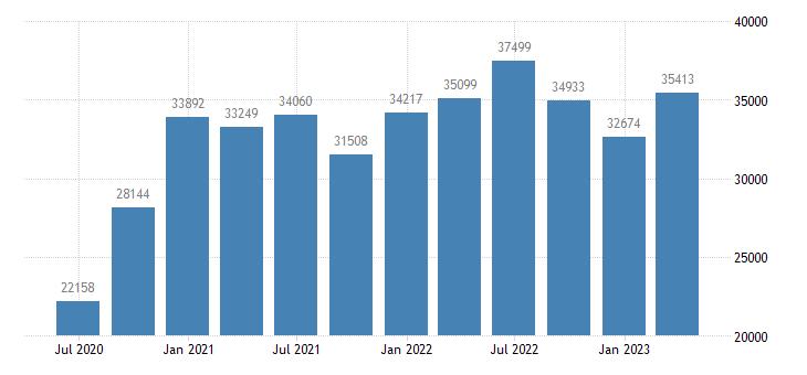 belgium gross saving eurostat data
