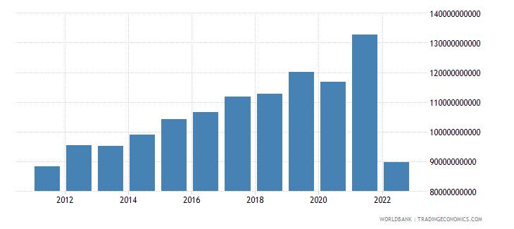 belgium gross savings current lcu wb data