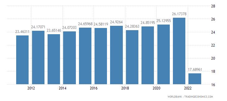 belgium gross savings percent of gni wb data