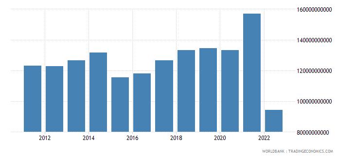 belgium gross savings us dollar wb data