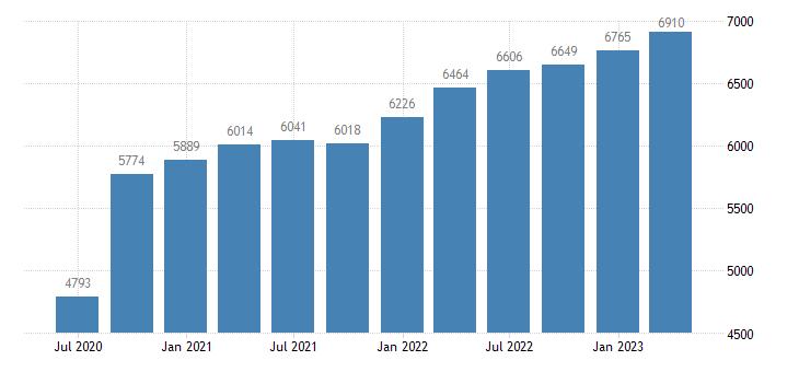 belgium gross value added construction eurostat data
