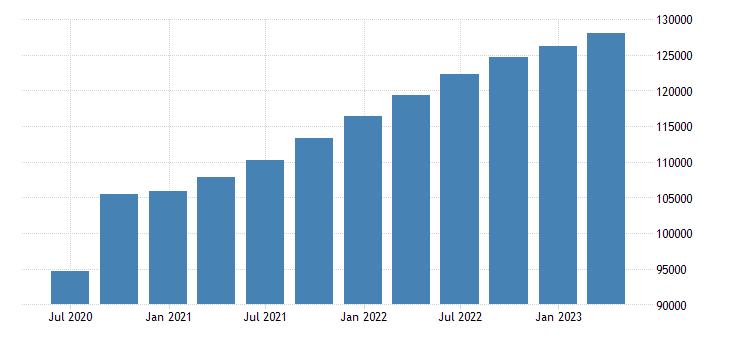 belgium gross value added eurostat data