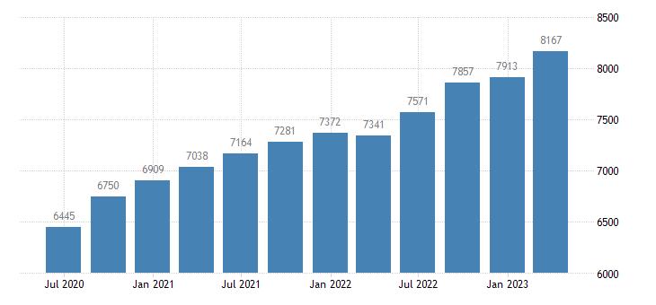 belgium gross value added financial insurance activities eurostat data