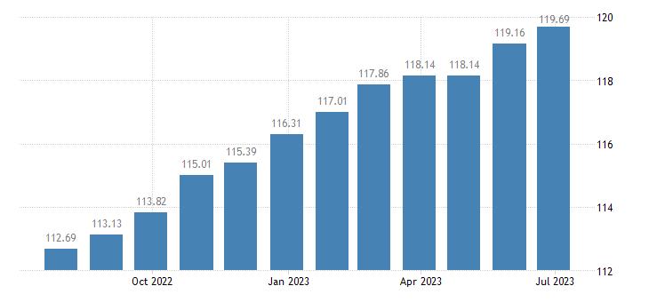belgium harmonised idx of consumer prices hicp actual rentals for housing eurostat data
