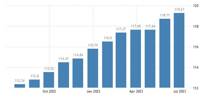 belgium harmonised idx of consumer prices hicp actual rentals paid by tenants eurostat data