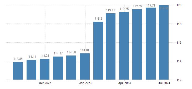 belgium harmonised idx of consumer prices hicp administered prices eurostat data