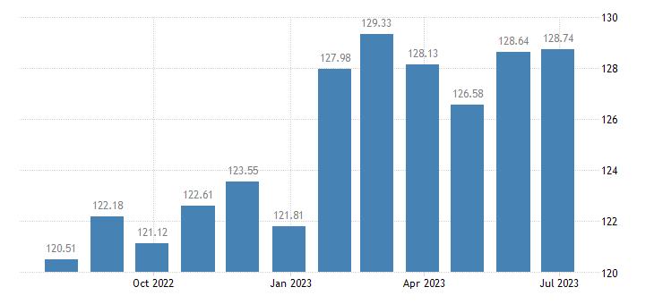 belgium harmonised idx of consumer prices hicp alcoholic beverages eurostat data