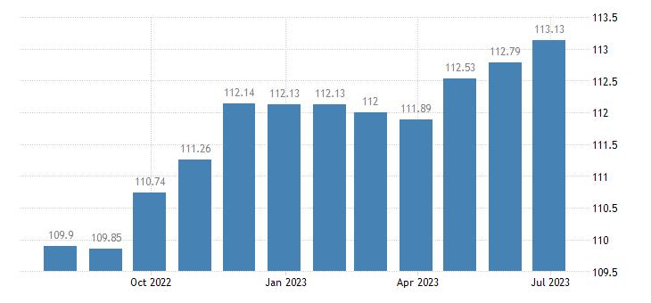 belgium harmonised idx of consumer prices hicp articles for babies eurostat data