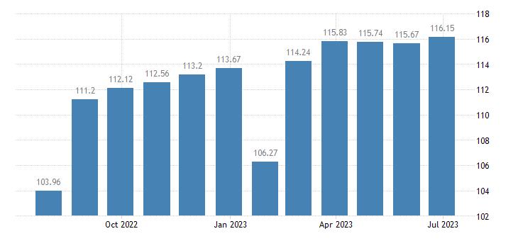 belgium harmonised idx of consumer prices hicp bed linen eurostat data