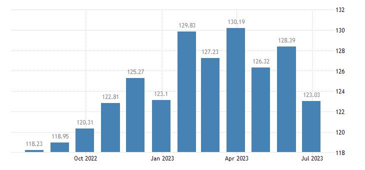 belgium harmonised idx of consumer prices hicp beer eurostat data