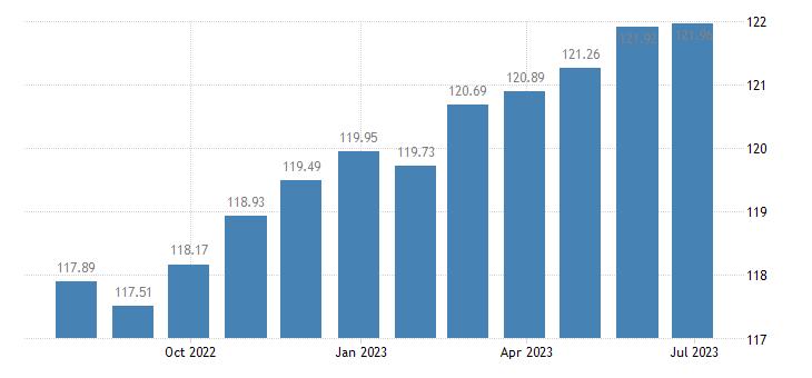 belgium harmonised idx of consumer prices hicp books eurostat data