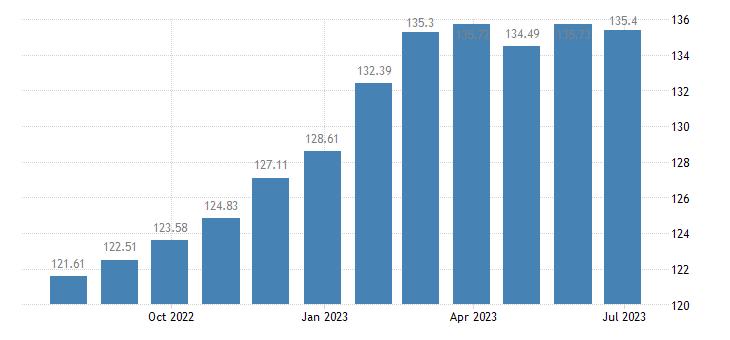 belgium harmonised idx of consumer prices hicp bread eurostat data